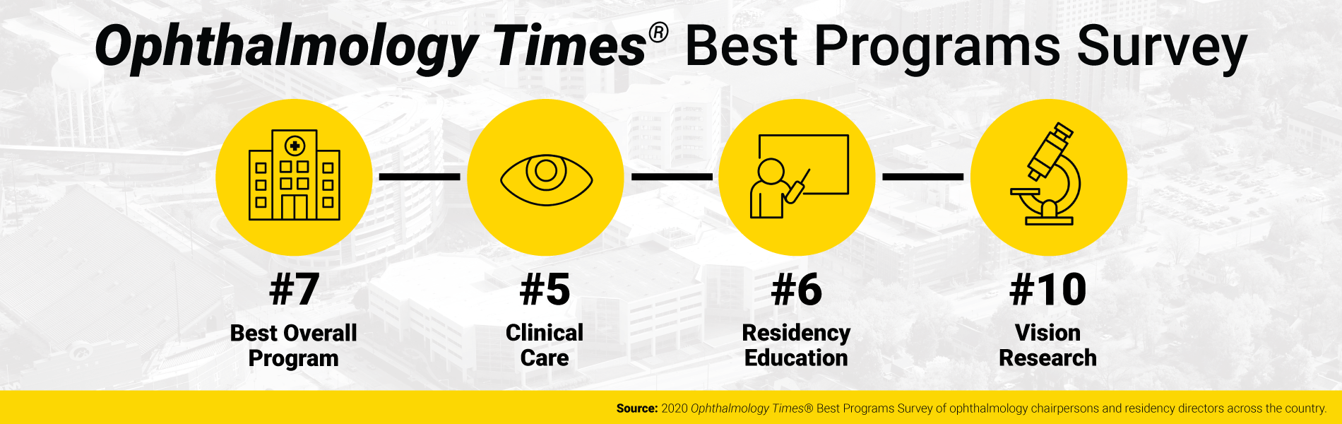 2020 Ophthalmology Times Best Programs Survey