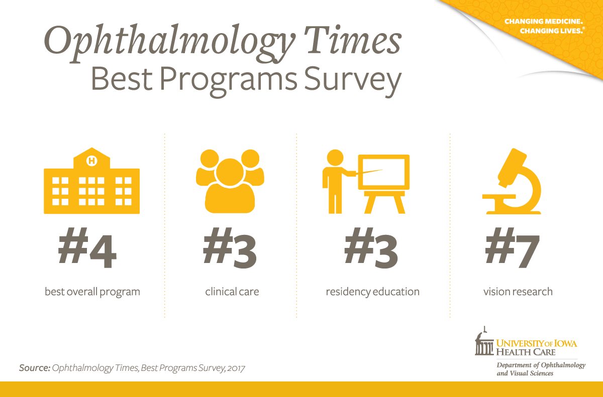 Ophthalmology Times Best Program Survey