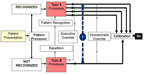 Diagnostic reasoning diagram