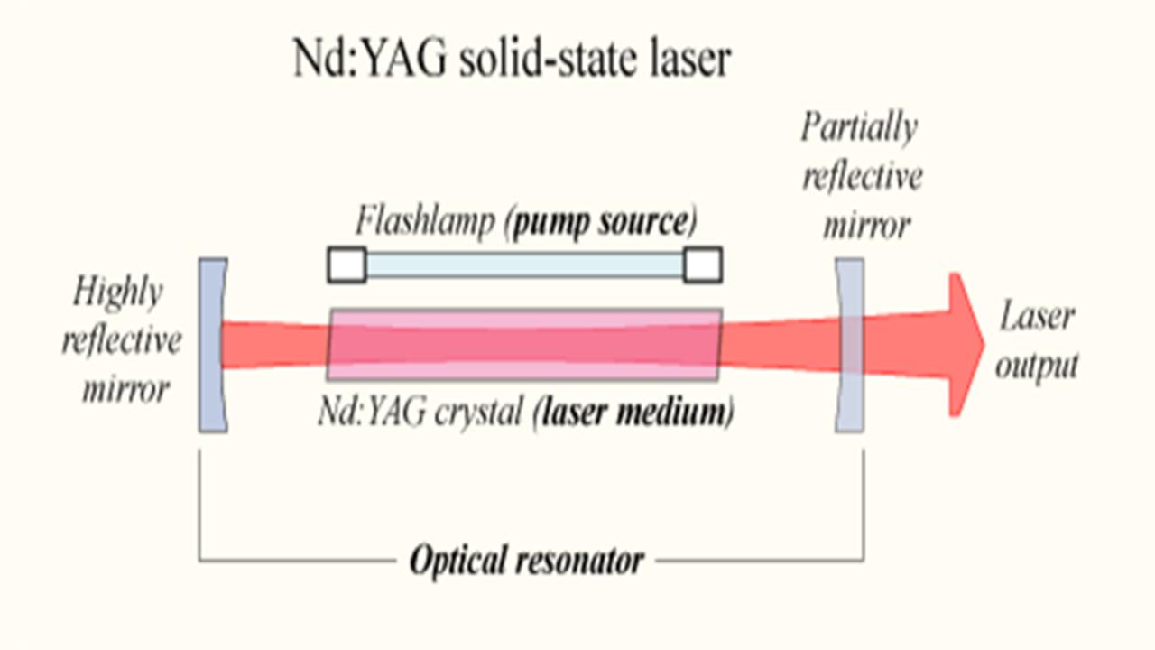 Schematic of LASER Nd:YAG (gain medium)