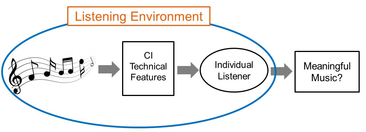 Listening music environment
