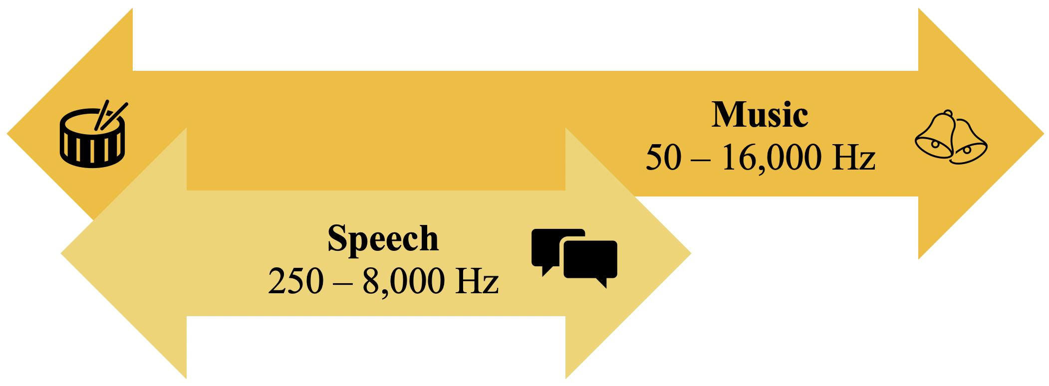 Speech and Music graphic
