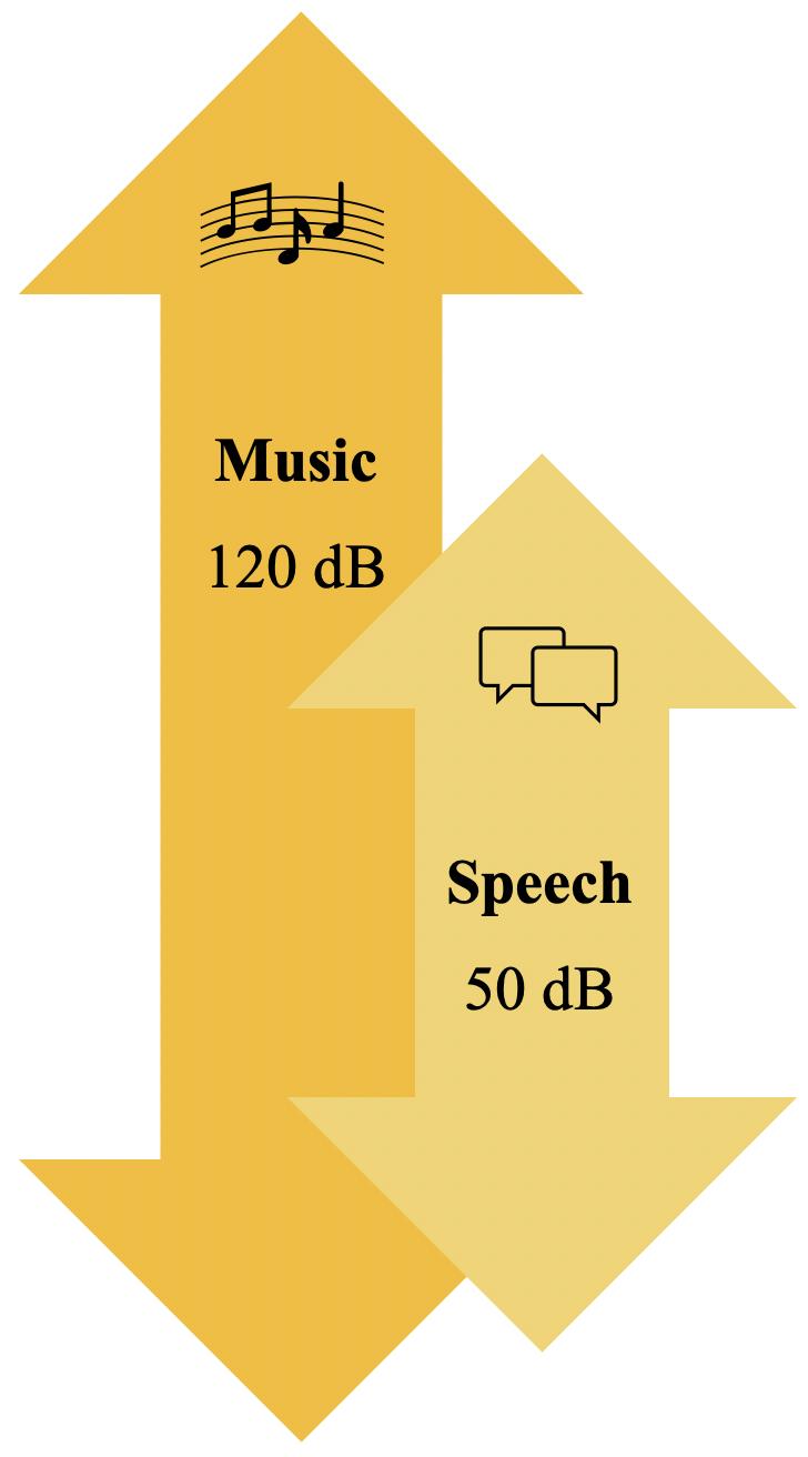 Speech and Music volume (dB)