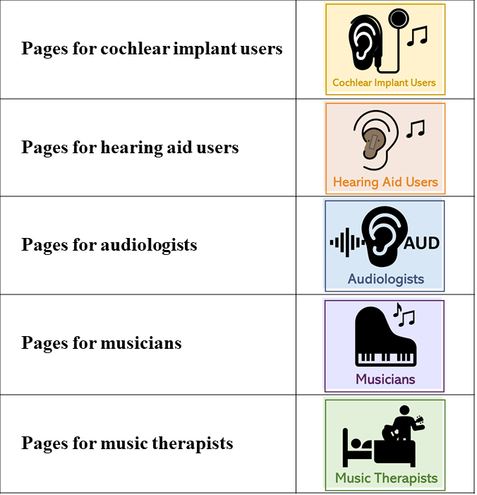 Color-coded icons_Music and Hearing Loss website