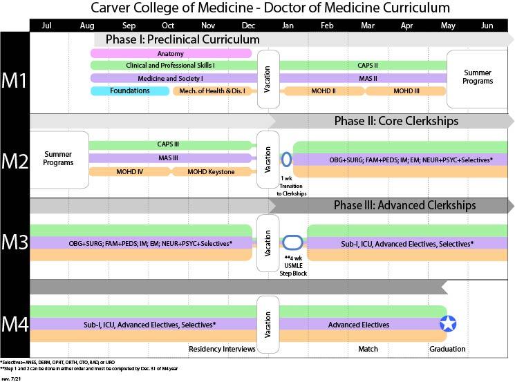 CCOM Doctor of Medicine Curriculum